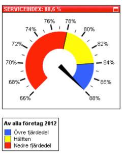 Serviceindex Nils Ludvigssons Fastigheter